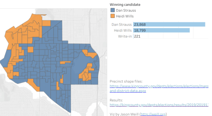 Dan Strauss won just about every precinct from Greenwood to Ballard/Fremont while Heidi Wills (orange) did best near the sound and Green Lake. (Viz by Jason Weill)