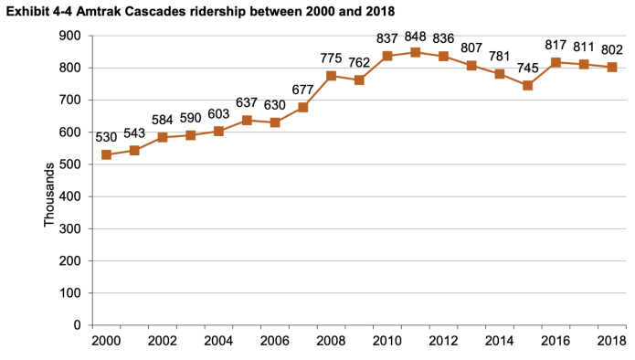 Amtrak Cascades annual ridership from 2000 through 2018. (WSDOT)