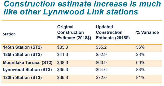 Updated estimates show increased construction costs ranging from 28% to 83% on Lynnwood Link stations. (Sound Transit)
