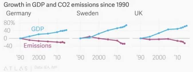 Germany, Sweden, and the UK have all seen considerable GDP growth since 1990, while at the same time curbing emissions. (Credit: Jason Karaian, Qz)
