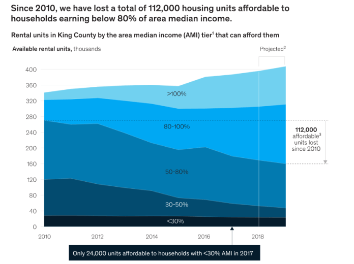 In the last decade, the affordable housing crisis has worsen for those below 80% of area median income in King County. Rising rents have taken 112,000 homes out of reach for this segment based on McKinsey's analysis. (Credit: McKinsey)