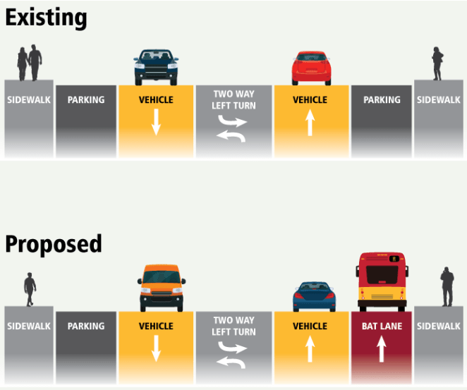 In some sections, BAT lanes will replace parking, as this diagram shows. (King County Metro)