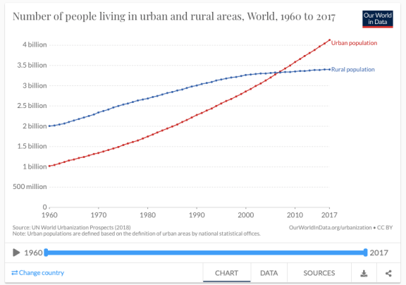 Number of people living in urban and rural areas in the world from 1960 to 2017. Urban population surpassed rural population around 2007 and has continue a sharp rise while rural has flattened. (Our World in Data, UN)
