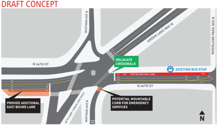 At the cluster of an intersection with Green Lake Way, SDOT proposes closing Whitman Avenue N at N 46th Street, and swiveling the crosswalk to the east to shorten the crossing distance. (SDOT)