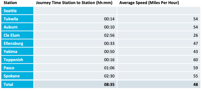 The journey time timetable and average speed between cities. (WSJTC / Steer)