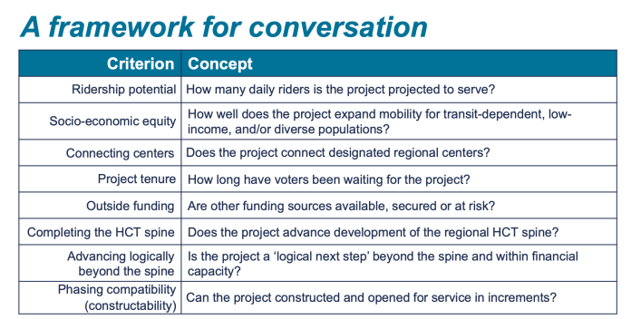 The eight agency staff-compiled criteria shared with committee members. (Sound Transit)