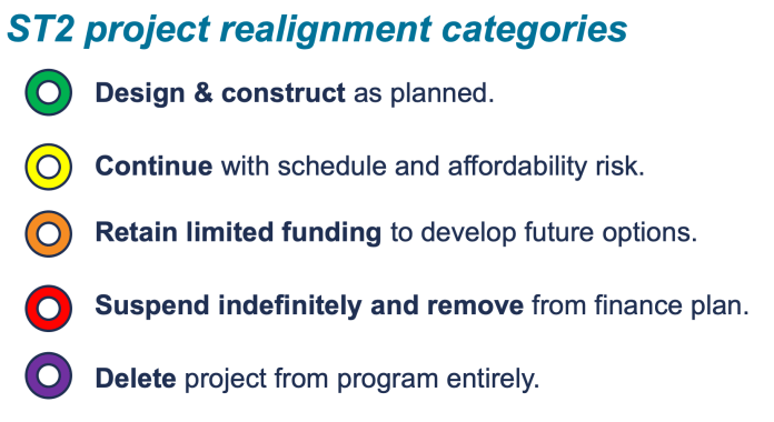 Realignment symbols for ST2 projects. (Sound Transit)