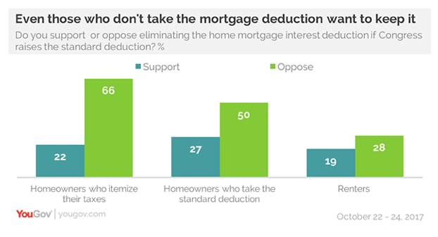 A YouGov poll shows many Americans support the mortgage deduction across tenancies. (YouGov)