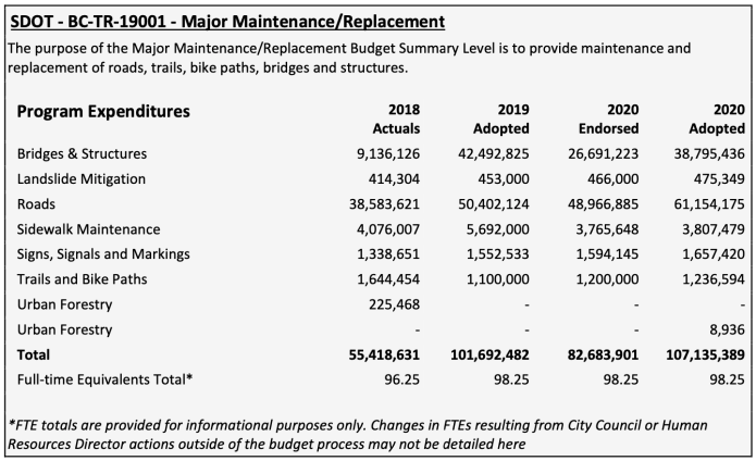 "Roads get $61.15 million and Bridges & Structures $38.8 million in the 2020 adopted SDOT budget for ""Major Maintenance/Replacement."""