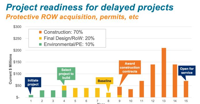 Major project costs could be further spread out and backloaded to solve for recessionary budgeting challenges. (Sound Transit)