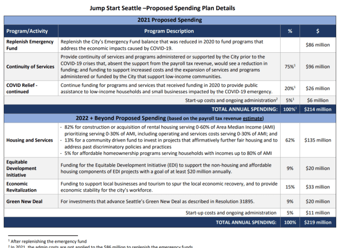 The funding breakdown for JumpStart shows $86 million worth of Covid relief in year one followed by a long-term plan that invests 62% of revenue in affordable housing. (City of Seattle)