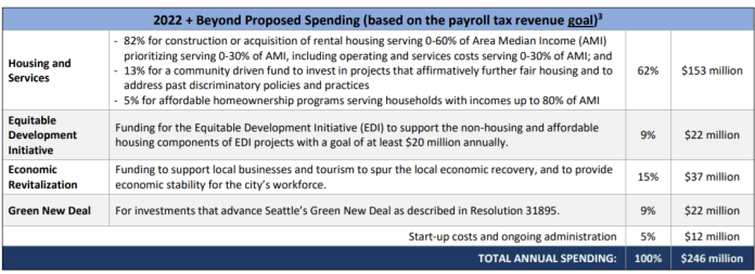 With $246 million in annual revenue, $153 million would go to affordable housing, $22 million to the Green New Deal, $37 million to economic revitalization, and $22 million the Equitable Development Initiative. (City of Seattle)