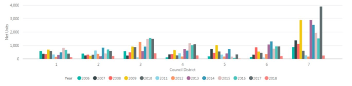District 7 is the fastest growing city council district in Seattle. Nearly all the housing growth is contained in the urban core, meaning it will become its own council district next election cycle. (City of Seattle)