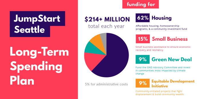A funding breakdown graphic distributed by Councilmember Mosqueda. 62$ affordable housing, 15% economic revitalization, 9% EDI, 9% Green New Deal.