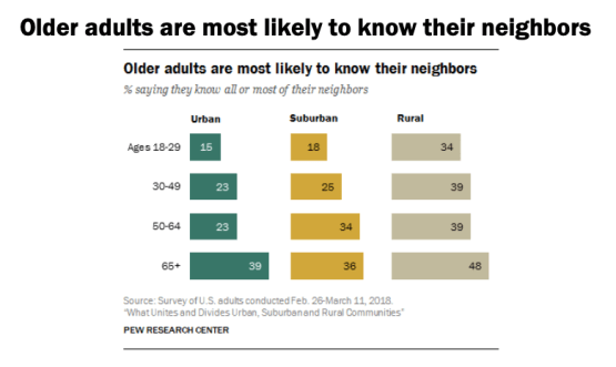 """Older adults are most likely to know their neighbors"" says a Pew Research graphic. 39% of urban seniors and 48% of rural seniors reported knowing all of most of their neighbors."
