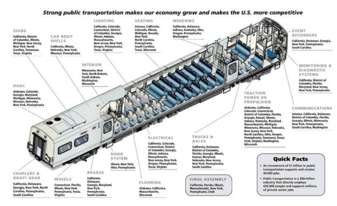 An illustration of the many different industries that will see job creation if investment in high-speed rail is made. (American High Speed Rail)
