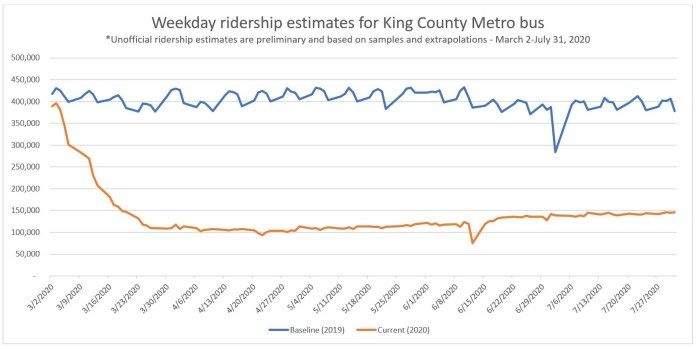 A graph of Metro ridership shows the impact of Covid and the new normal stabilizing around 150,000 daily rides in July, around 40% of previous levels. (King County Metro)