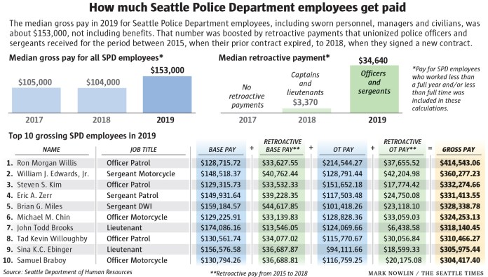 The top ten highest paid SPD staff all pulled in more than $300,000 in 2019. Officer Patrol Ron Morgan Mills was the highest paid of all. Retroactive base pay and overtime boosted pay in 2019.