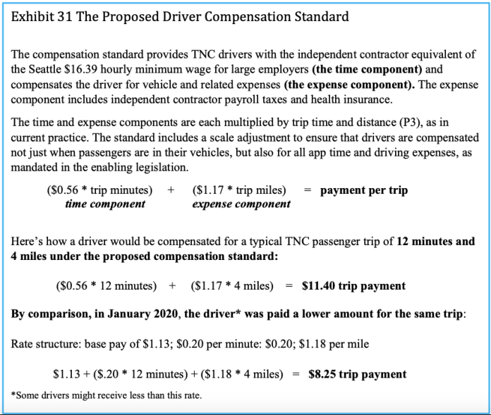 5.6 cents per minute + $1.17 per trip mile will equal the payment per trip recommenced by Parrott and Reich which might make it in the Mayor's proposed ridehailing minimum wage legislation.