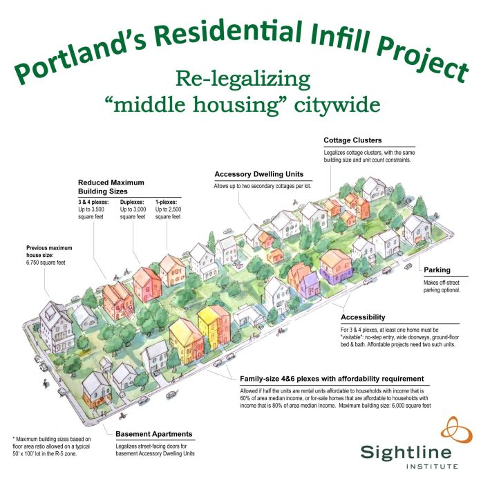 Previously the maximum single-family house size in Portland was a 6,750 square feet. The infull project lowers the square footage cap for single-family homes to 2,500 square feet but allow duplexes up to 3,000 square feet and 3- and 4-plexes and cottage clusters up to 3,500 square feet. If developers meet the affordability requirement, the cap goes up to 6,000 square feet for up to six homes. Parking request are optional.