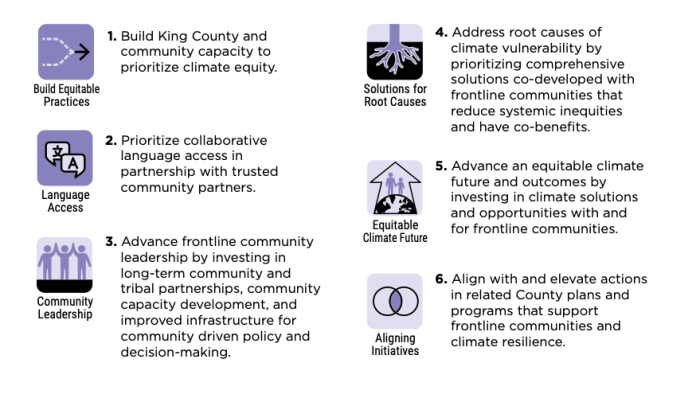 Six climate justice strategies are outlined from language access to solutions for root causes.