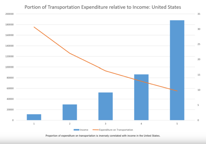 Graph showing portion of income spent on transportation topping out above 30% for lowest income folks.