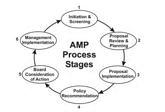 The six stages of adaptive management, which is adopted to process in many state forestry and wildlife programs. (Forest Practices Board Manual)
