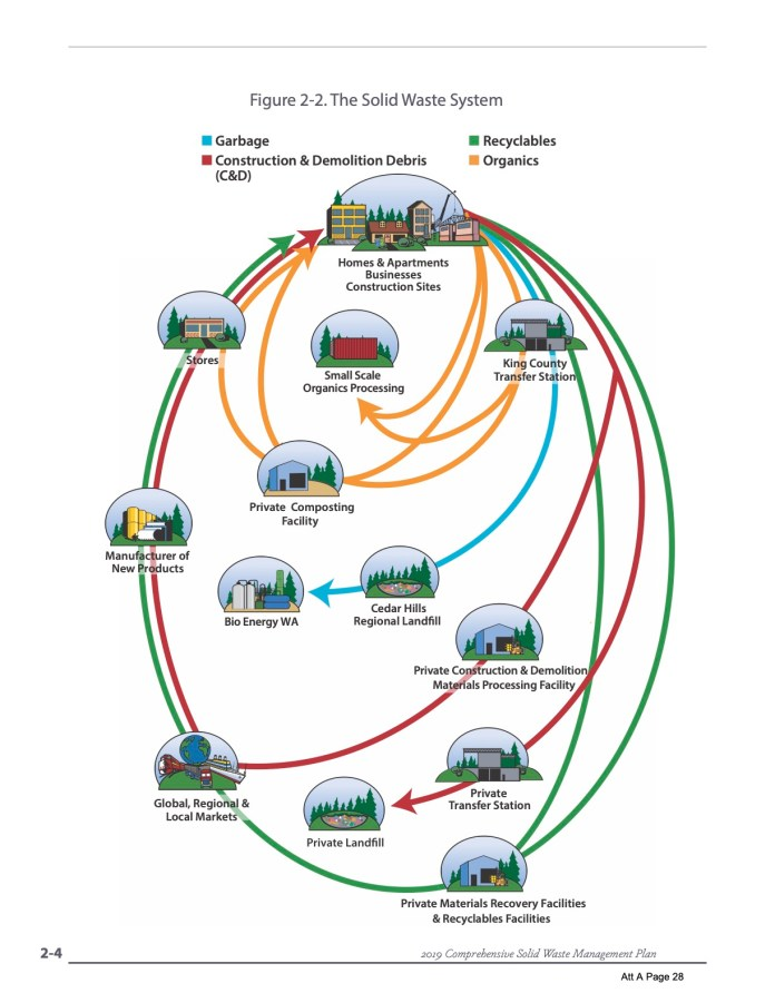 A very interesting and unique diagram showing how various streams of solid waste can return to the community as recycled material.