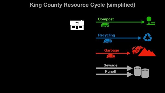 King County Resource Cycle (simplified) shows a house with compost, recycling, garbabe, and sewage/runoff streams leaving it.