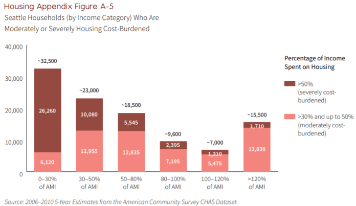 An estimated 26,260 Seattle houesholds making less than 30% area median income are severely cost burdened.