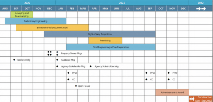 The project schedule of Stage Two (Credit: City of Edmonds)