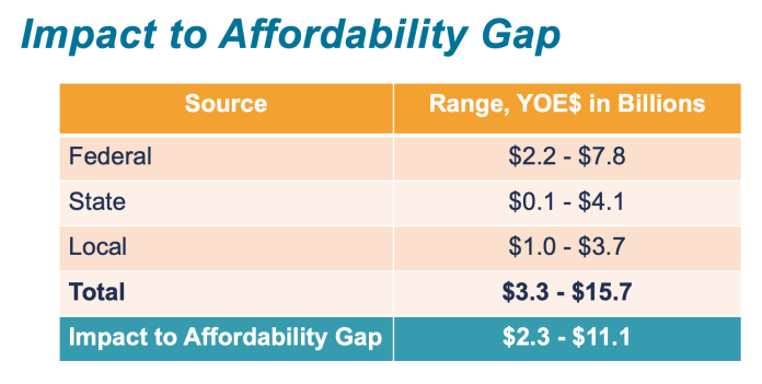 How the affordability gap could be closed by additional federal, state, and local funding sources. (Sound Transit)