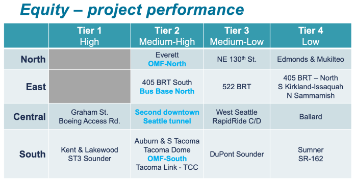How projects line up in the equity criterion. (Sound Transit)