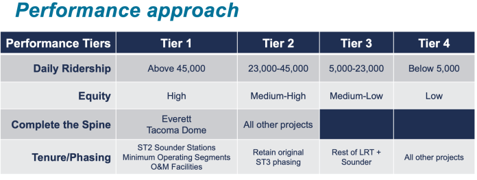 The differing objectives and tiers of each criterion scenario. (Sound Transit)