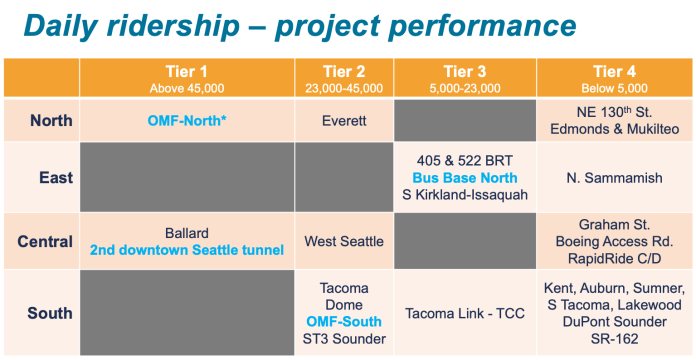 How projects line up in the ridership potential criterion. (Sound Transit)