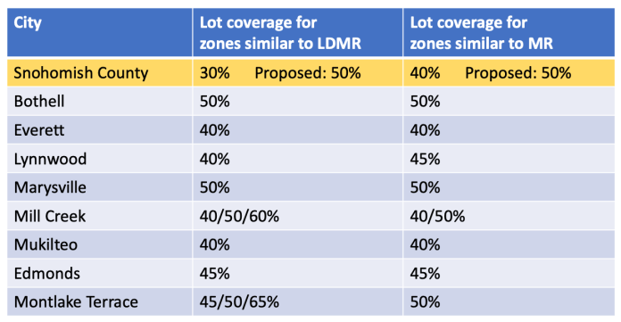 Comparison of lot coverage maximums of comparable zones by city and zone. (Snohomish County)