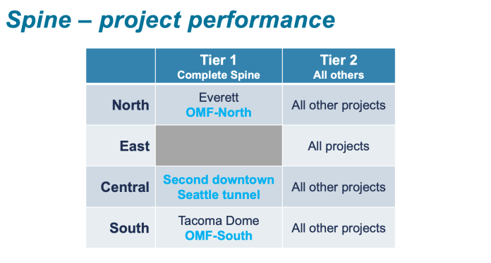 How projects line up in the completing the spine criterion. (Sound Transit)