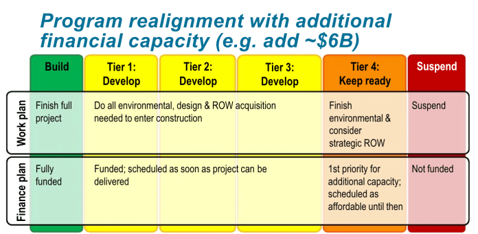 Alternative framework for prioritizing projects with $6 billion in additional financial capacity. (Sound Transit)