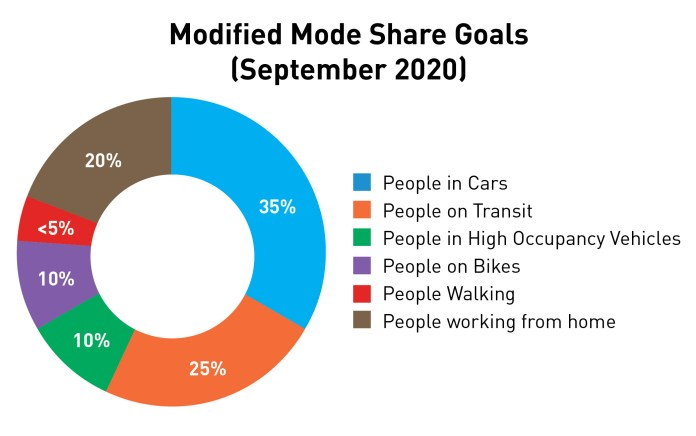 A 25% goal for people on transit, up from 17% if no action was taken. (Credit: SDOT)