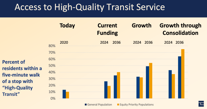 Comparison of the access to high quality transit service metric by year and alternative. (City of Everett)