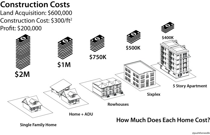The more units you build, the cheaper they can be. In most neighborhoods, the brand-new single-family home costs over twice as much as the rowhouses and townhomes being built within walking distance. The density is what makes those cost less. (Image by the author)