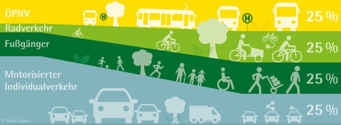 A graphic shows cars becomes a much smaller share of transportation and walking, biking, and transit becomes larger.