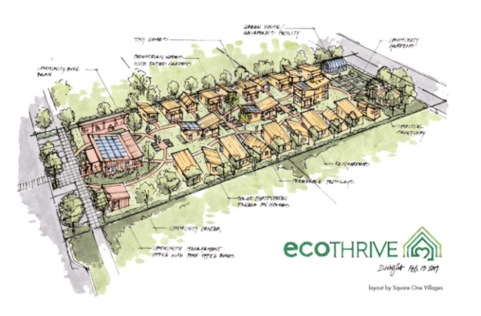A drawing of an expanded tiny house village shows a community center on the left side, housing units in the middle, and community gardens on the right side.
