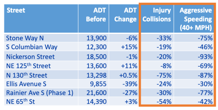 A chart showing how safety improvements have reduced injury collisions and agressive speeding, defined as 40+ MPH on Stone Way N, S Columbian Way, Nickerson Street, NE 125th Street, N 130th Street, Ellis Avenue S, Rainier Avenue S (Phase 1), and NE 65th Street. The reduction in injury collisions ranges from 8% on NE 125th Street to 75% on N 130th Street. The reduction in aggressive speeding ranges from 30% on Ellis Avenue S to 93% on Nickerson Street.