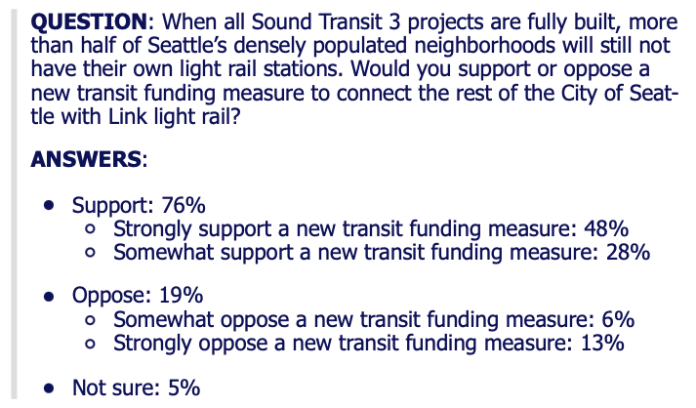 QUESTION: When all Sound Transit 3 projects are fully built, more than half of Seattle's densely populated neighborhoods will still not have their own light rail stations. Would you support or oppose a new transit funding measure to connect the rest of the City of Seattle with Link light rail?  ANSWERS:  Support: 76%  Strongly support a new transit funding measure: 48% Somewhat support a new transit funding measure: 28% Oppose: 19% Somewhat oppose a new transit funding measure: 6% Strongly oppose a new transit funding measure: 13% Not sure: 5%