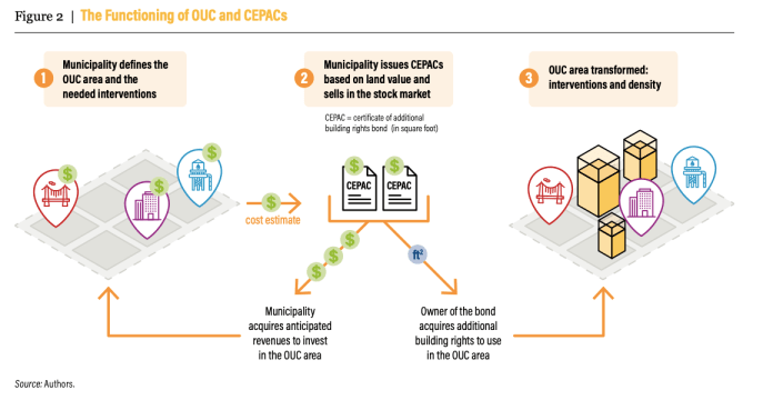 """A graphic called """"The Functioning of OUC and CEPACs"""" shows three steps 1) Municipality defines the OUC area and the needed interventions. 2) Municipality issues CEPACs based on land value and sells in the stock market. 3) OUC area transformed: interventions and density. The image shows taller buildings and bridges and water infrastructure, which could be funded with the revenue."""