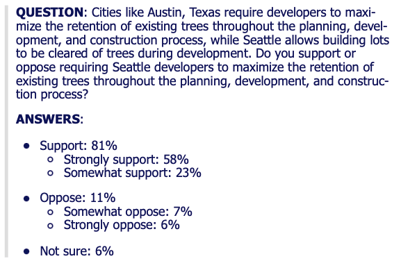 Poll language reads: Question: Cities like Austin, Texas require developers to maximize the retention of existing trees throughout the planning, development, and construction progress, while Seattle allows building lots to be cleared of trees during development. Do you support or oppose requiring Seattle developers to maximize the retention of existing trees throughout the planning, development, and construction process? Answers: Support 81%, strongly support 58%, somewhat support: 23%. Oppose: 11%. Somewhat oppose 7%, strongly oppose 6%. Not sure: 6%. Credit: Northwest Progressive Institute.