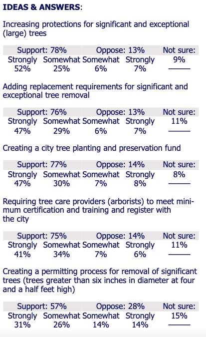 Ideas and Answers: I. Increasing protection for significant and exception (large) trees. Support 78%, Oppose 13%, Not sure 9%. 2. Adding replacement requirements for significant and exceptional tree removal. Support 76%, Oppose 13%, Not sure 11%. 3. Creating a city tree planting and preservation fund. Support 77%, Oppose 14%, Not sure 8%. 4. Requiring tree care providers (arborists) to meet minimum certification and training and register with the city. Support 75%, oppose, 14%, Not sure 11%. 5. Creating a permitting process for removal of significant trees (trees greater than six inches in diameter at four and a half feet. Support 57%, oppose 28%, Not sure 15%.  Credit: Northwest Progressive Institute.