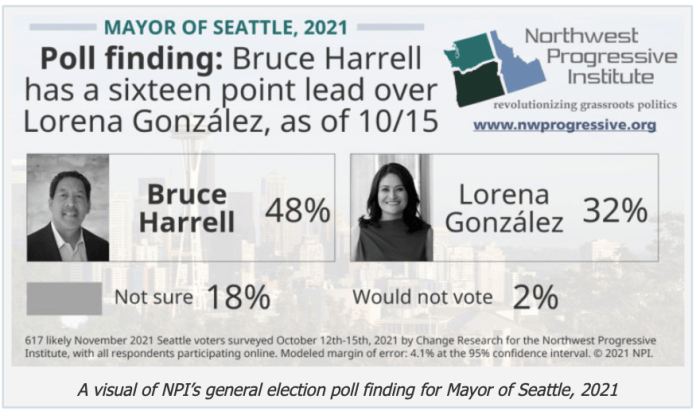 A graphic reads polling finding: Bruce Harrell has a sixteen point lead over Lorena Gonzalez as of 10/15.