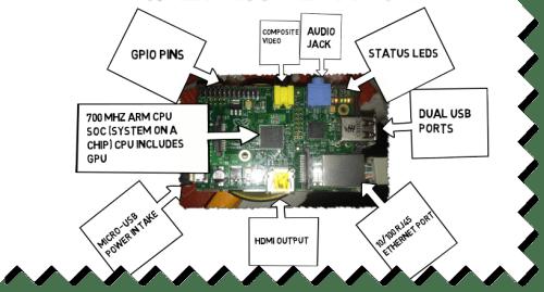 Raspberry Pi Model B Hardware The Urban Penguin